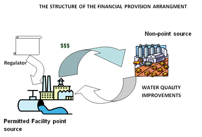 The Structure of the financial provision arrangment